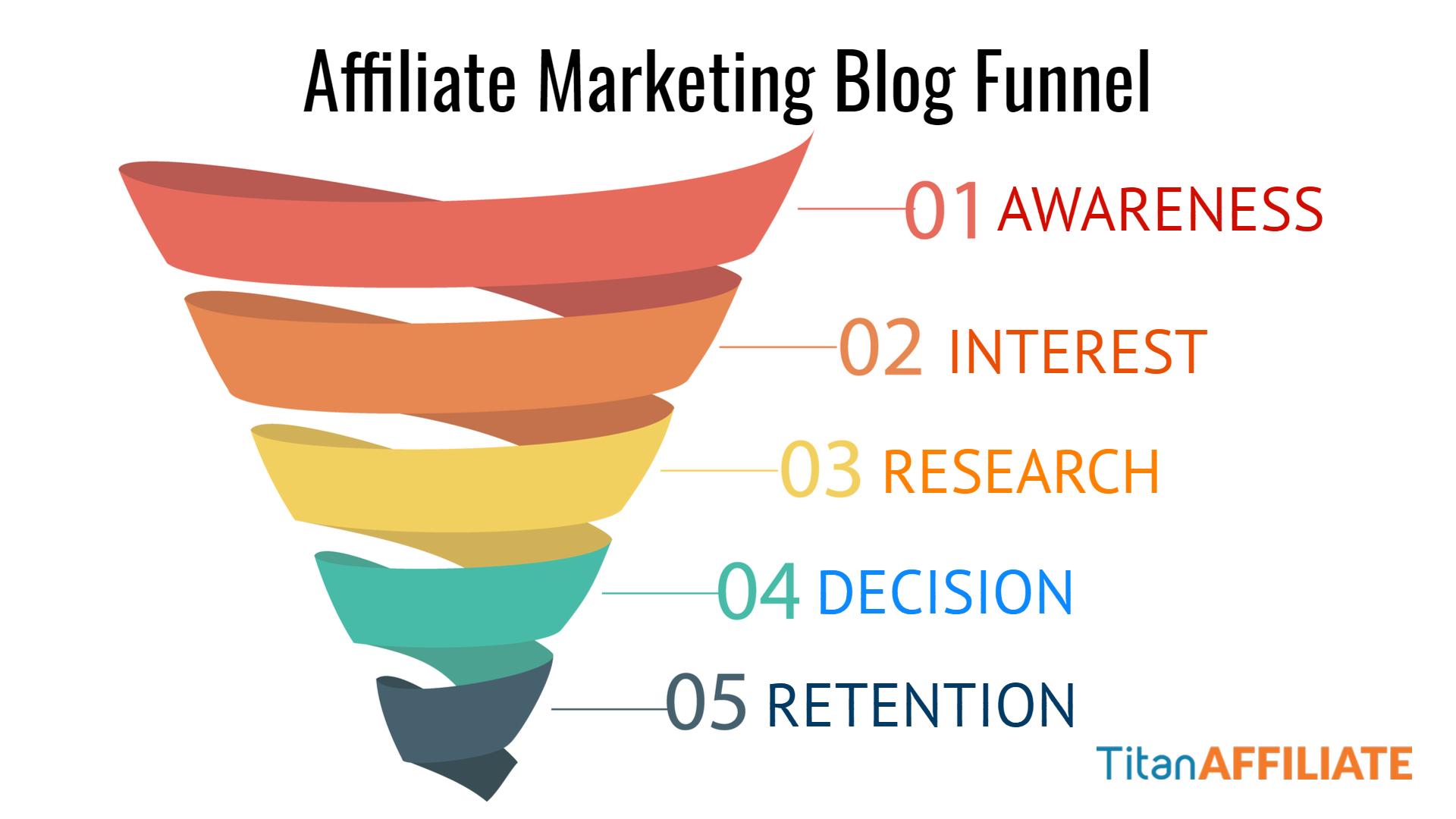 Affiliate Marketing Blog Funnel